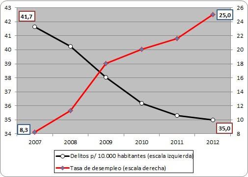 delitos2007-12