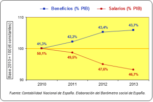 Beneficios_salarios