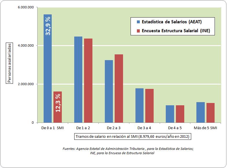 Salarios_Gráfico1